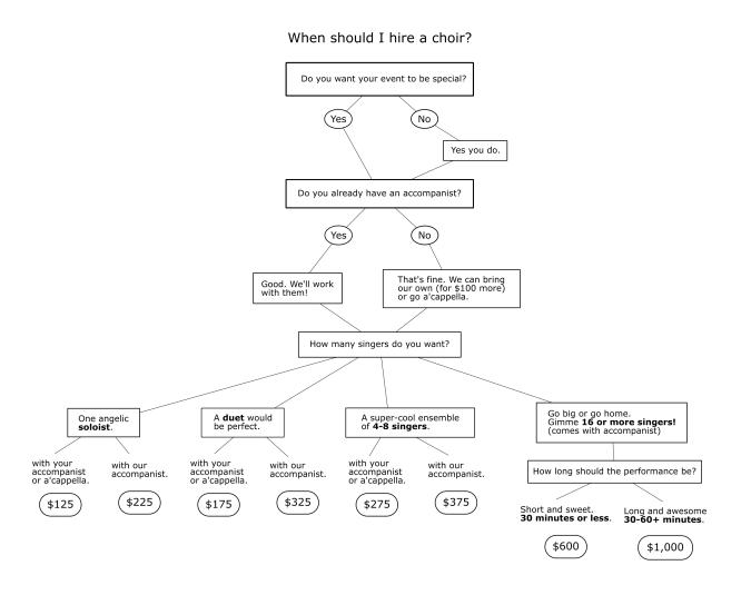 Gig decision tree